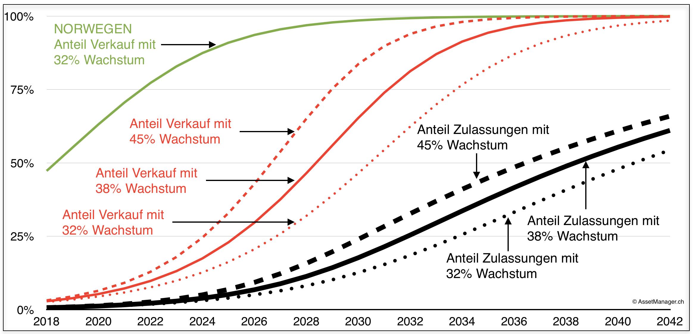 EV Wachstum S-Kurve exponentiell